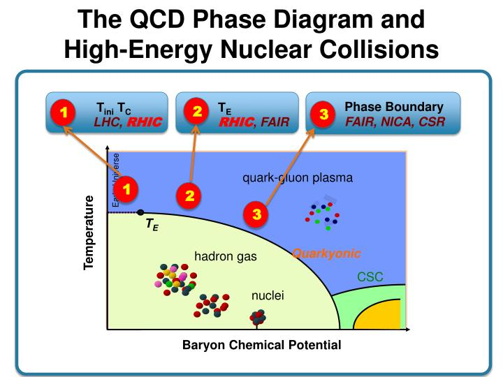 The QCD Phase