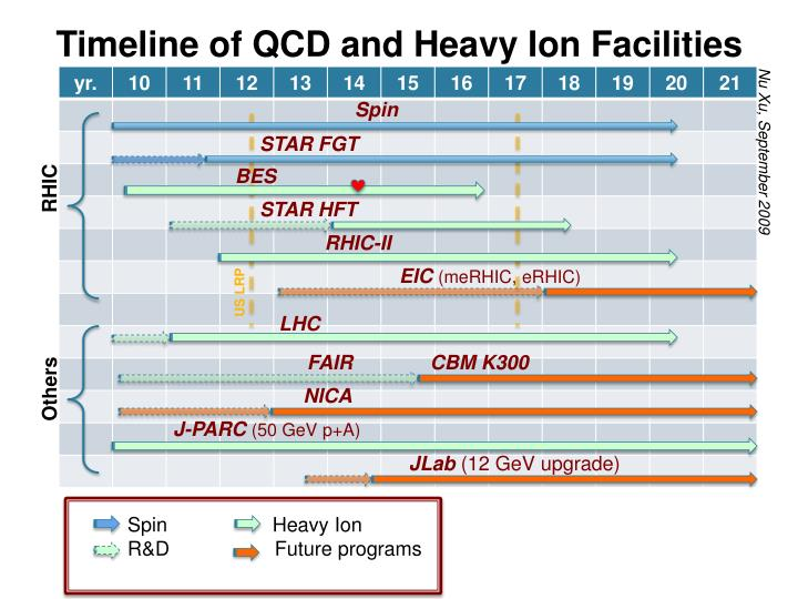Timeline of QCD and Heavy Ion Facilities