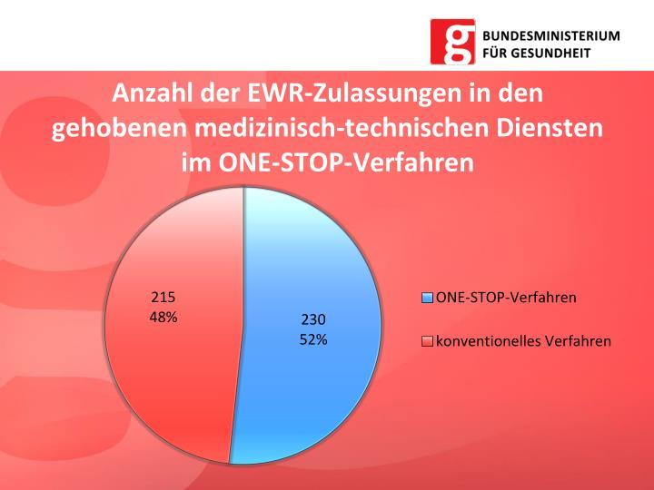 Anzahl der EWR-Zulassungen in den