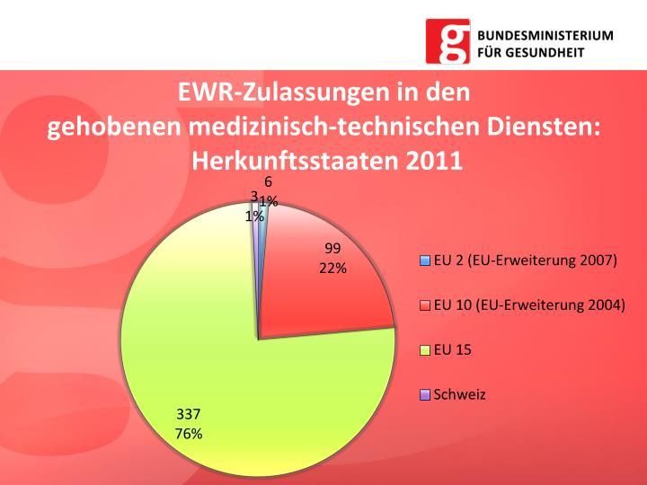 EWR-Zulassungen in den
