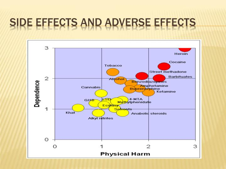 Side effects and adverse effects