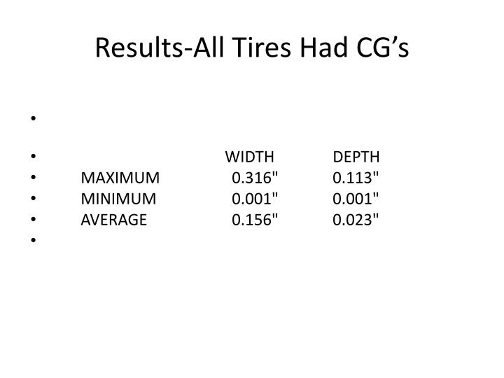 Results-All Tires Had CG's