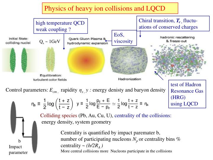 Physics of heavy ion collisions and LQCD