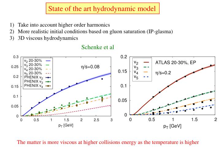 State of the art hydrodynamic model