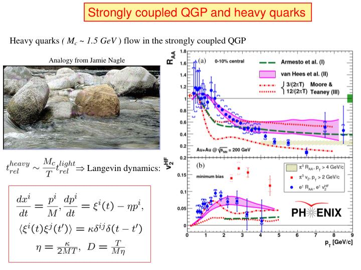 Strongly coupled QGP and heavy quarks