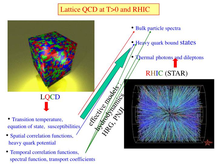 Lattice QCD at T>0 and RHIC