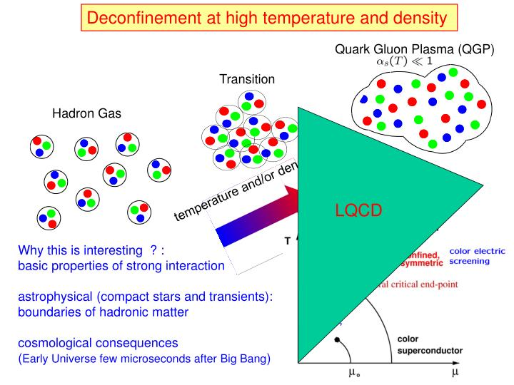 Deconfinement at high temperature and density