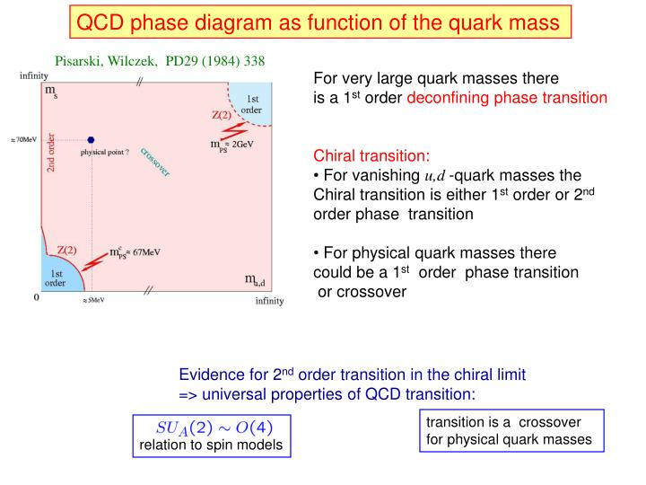 QCD phase diagram as function of the quark mass