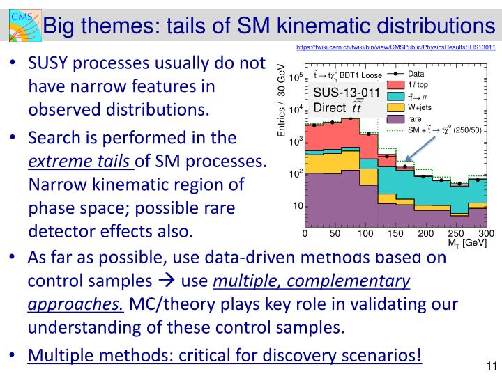 Big themes: tails of SM kinematic distributions