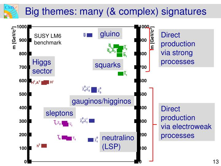 Big themes: many (& complex) signatures