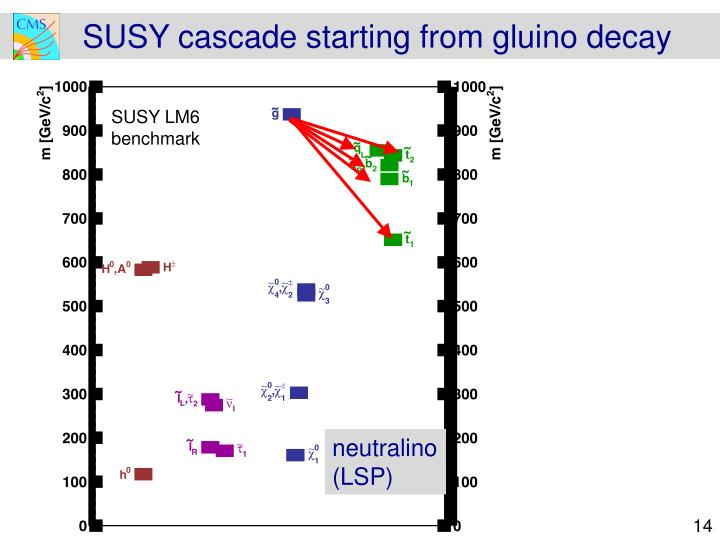 SUSY cascade starting from
