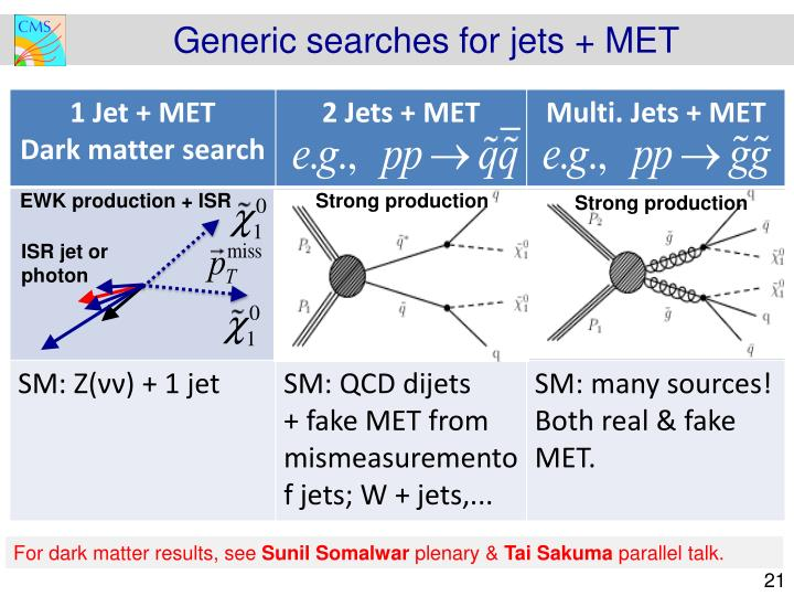 Generic searches for jets + MET