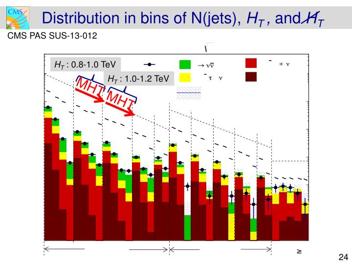 Distribution in bins of N(jets),