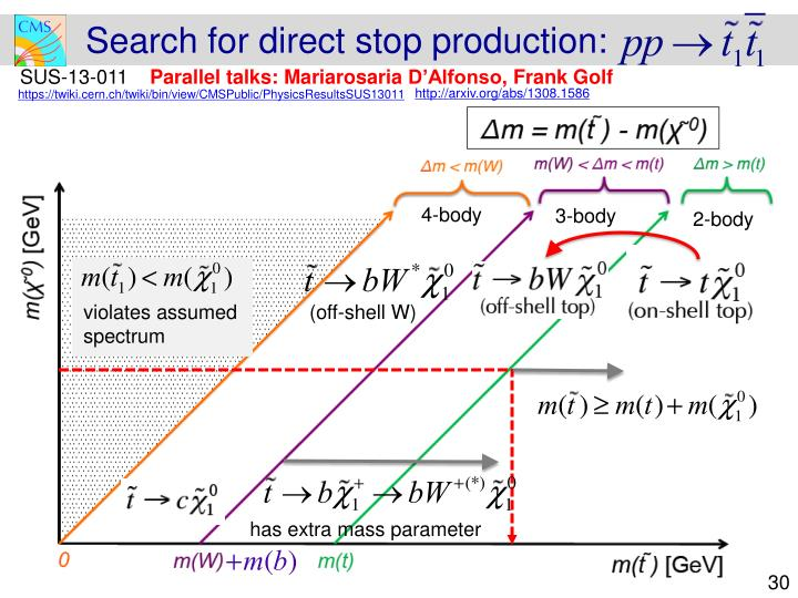 Search for direct stop production: