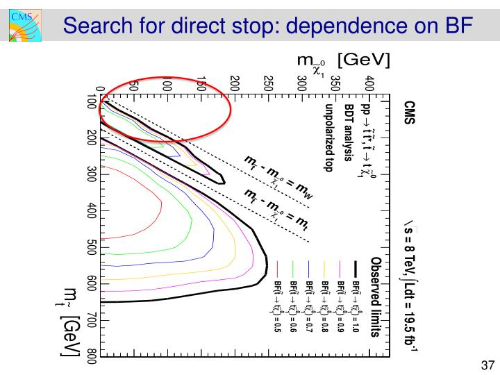 Search for direct stop: dependence on BF