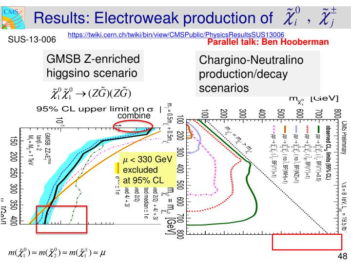 Results: Electroweak production of