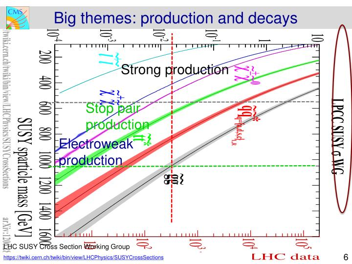 Big themes: production and decays