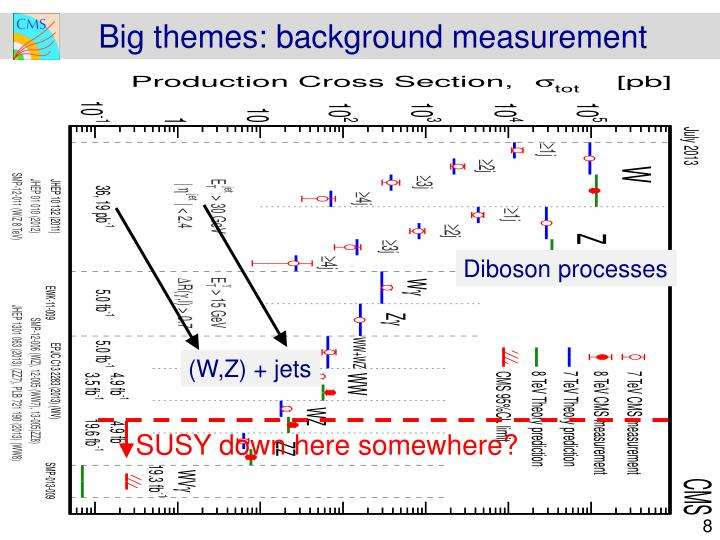 Big themes: background measurement