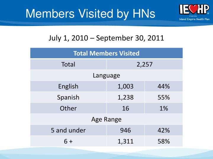 Members Visited by HNs