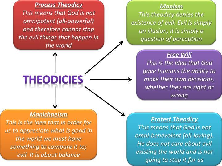Process Theodicy