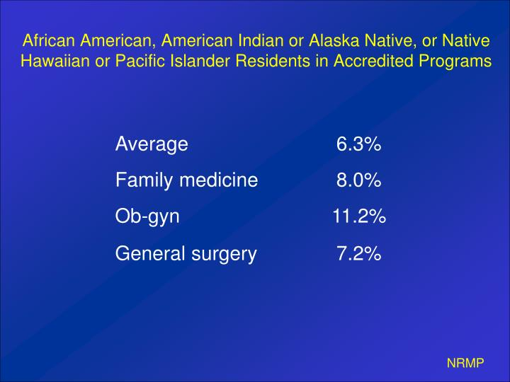 African American, American Indian or Alaska Native, or Native Hawaiian or Pacific Islander Residents in Accredited Programs