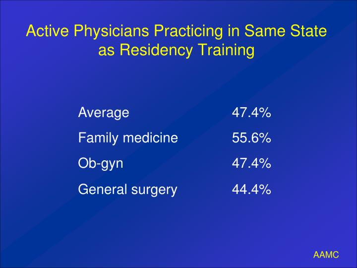 Active Physicians Practicing in Same State as Residency Training