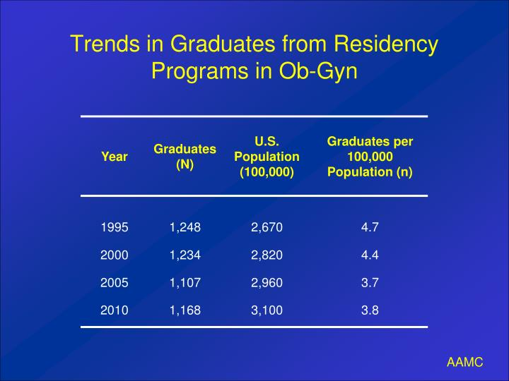 Trends in Graduates from Residency Programs in Ob-Gyn