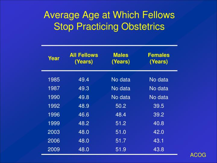 Average Age at Which Fellows