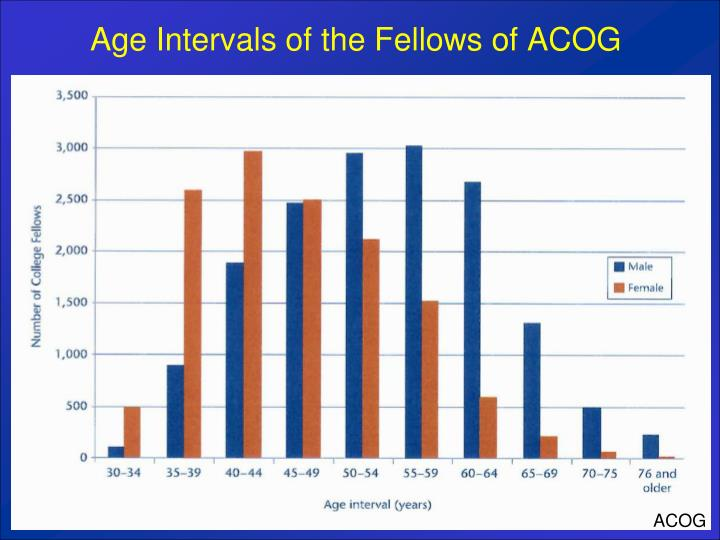 Age Intervals of the Fellows of ACOG