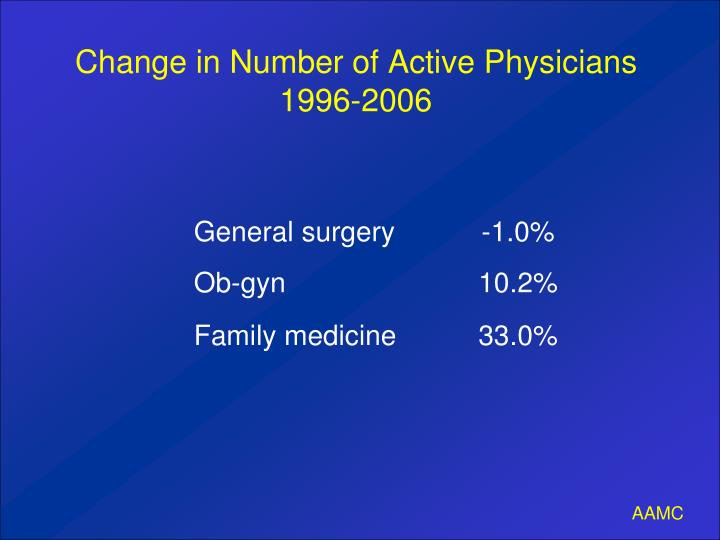 Change in Number of Active Physicians