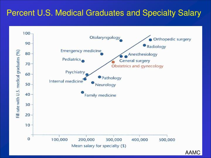 Percent U.S. Medical Graduates and Specialty Salary