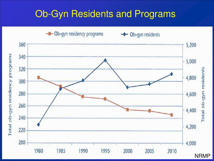 Ob-Gyn Residents and Programs