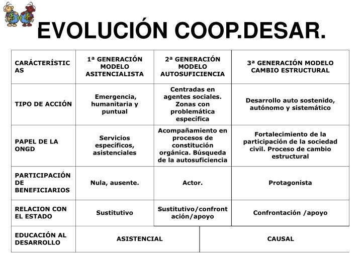 EVOLUCIÓN COOP.DESAR.