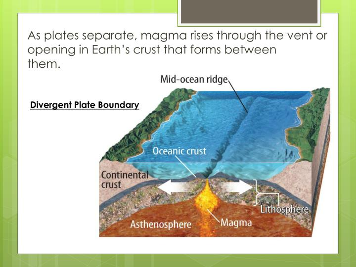 As plates separate, magma rises through the vent or opening in Earth's crust that forms between