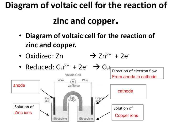Diagram of voltaic cell for the reaction of zinc and copper