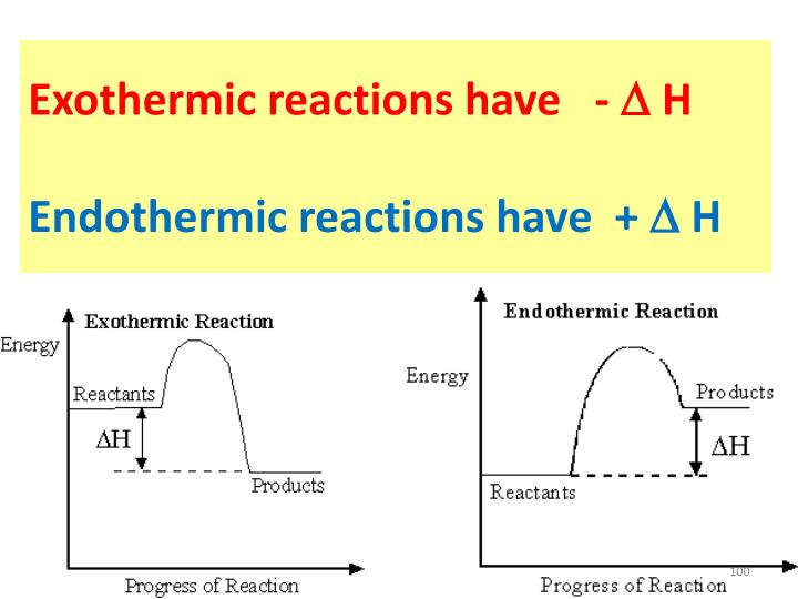 Exothermic reactions have   -