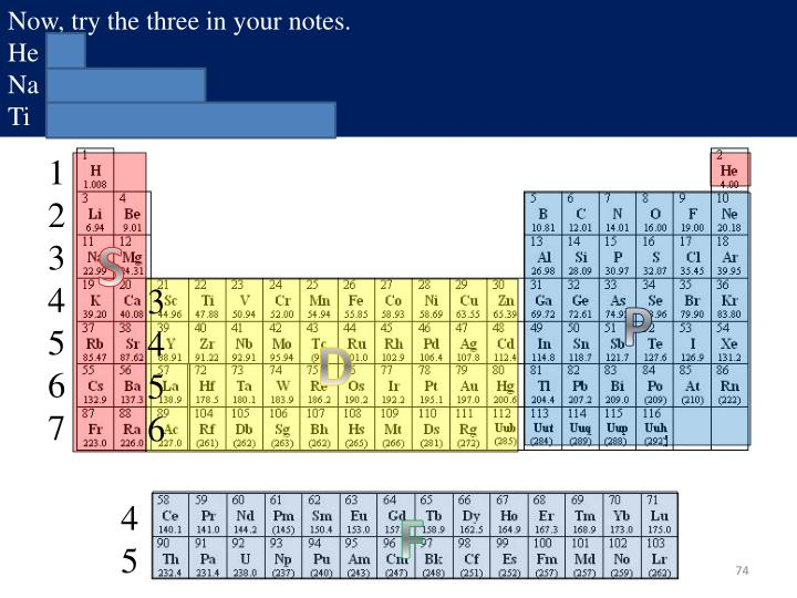 Now, lets try to do an electron configuration for carbon.
