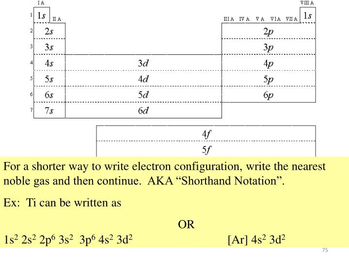 "For a shorter way to write electron configuration, write the nearest noble gas and then continue.  AKA ""Shorthand Notation""."