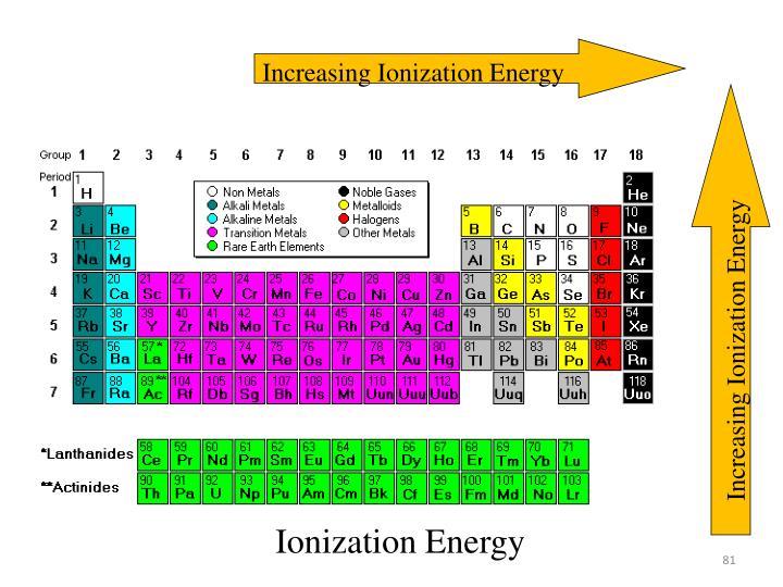Increasing Ionization Energy