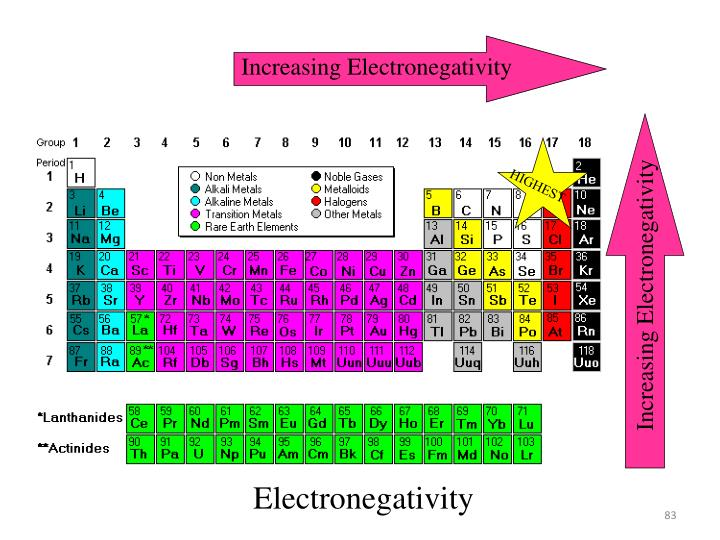 Increasing Electronegativity