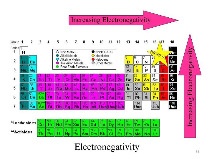 Increasing Electronegativity