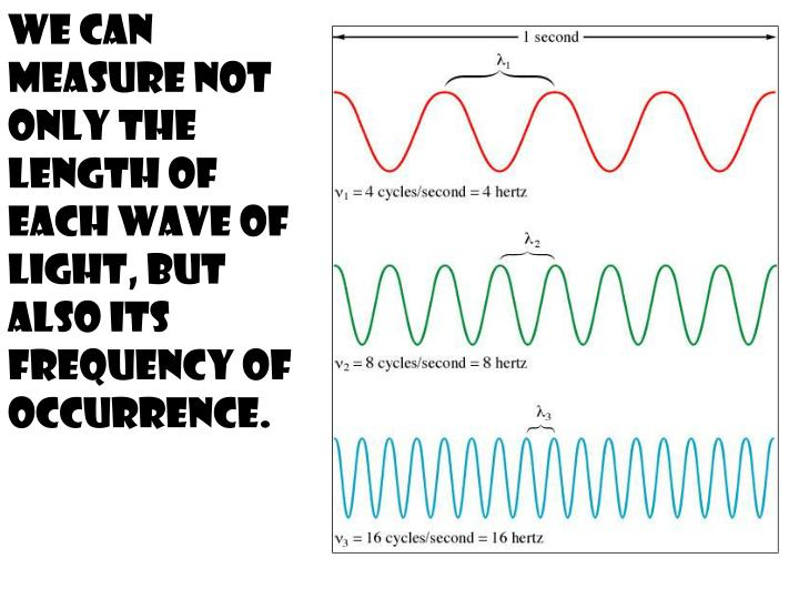 We can measure not only the length of each wave of light, but also its frequency of occurrence.