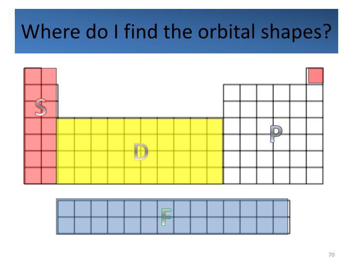 Where do I find the orbital shapes?