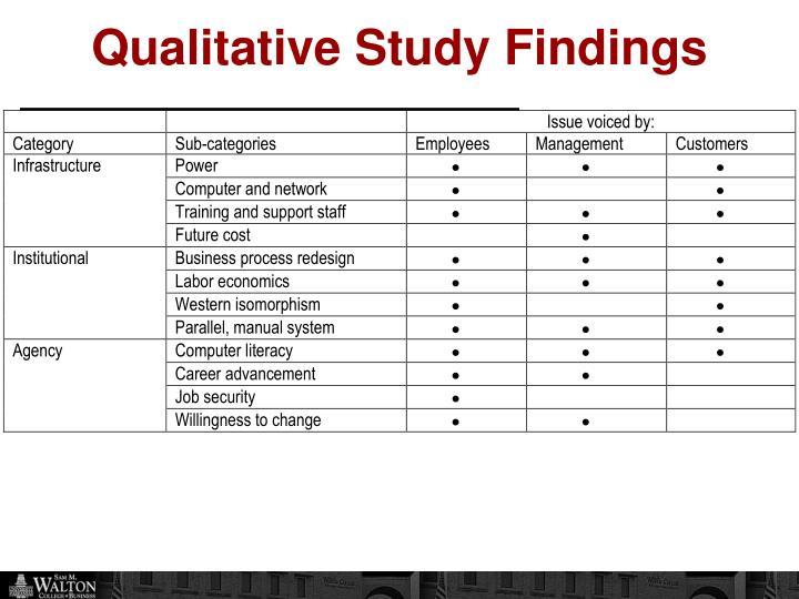 Qualitative Study Findings