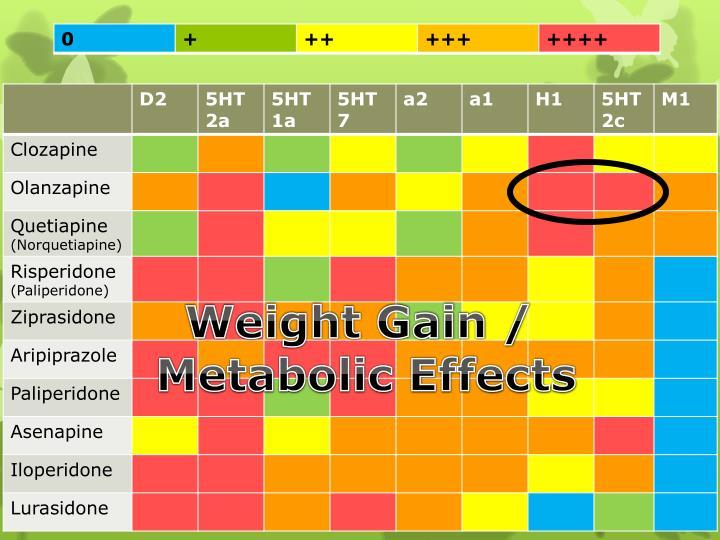 Weight Gain /