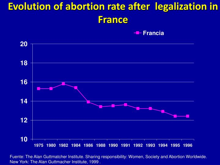 Evolution of abortion rate after  legalization in France