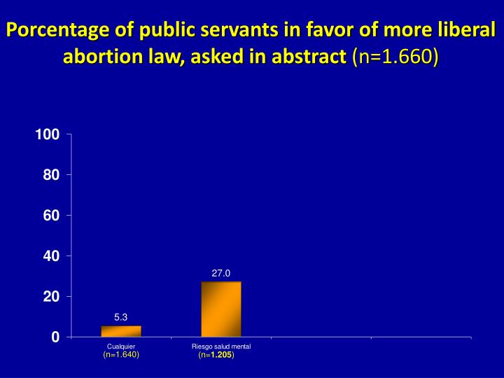 Porcentage of public servants in favor of more liberal abortion law, asked in abstract
