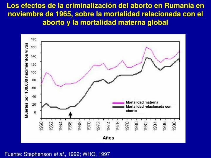 Los efectos de la criminalización del aborto en Rumania en noviembre de 1965, sobre la mortalidad relacionada con el aborto y la mortalidad materna global