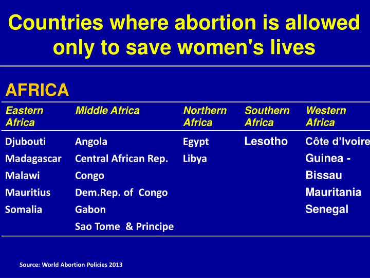 Countries where abortion is allowed only to save women's lives