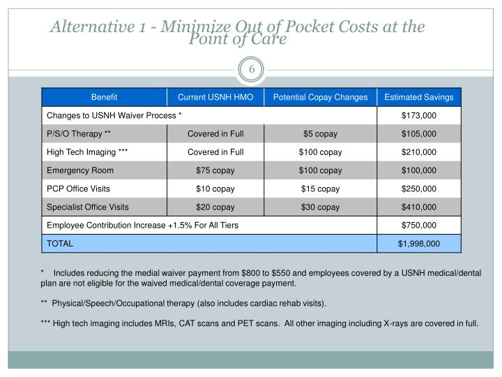 Alternative 1 - Minimize Out of Pocket Costs at the Point of Care